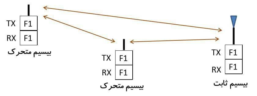 انواع شبکه های بیسیم شهری
